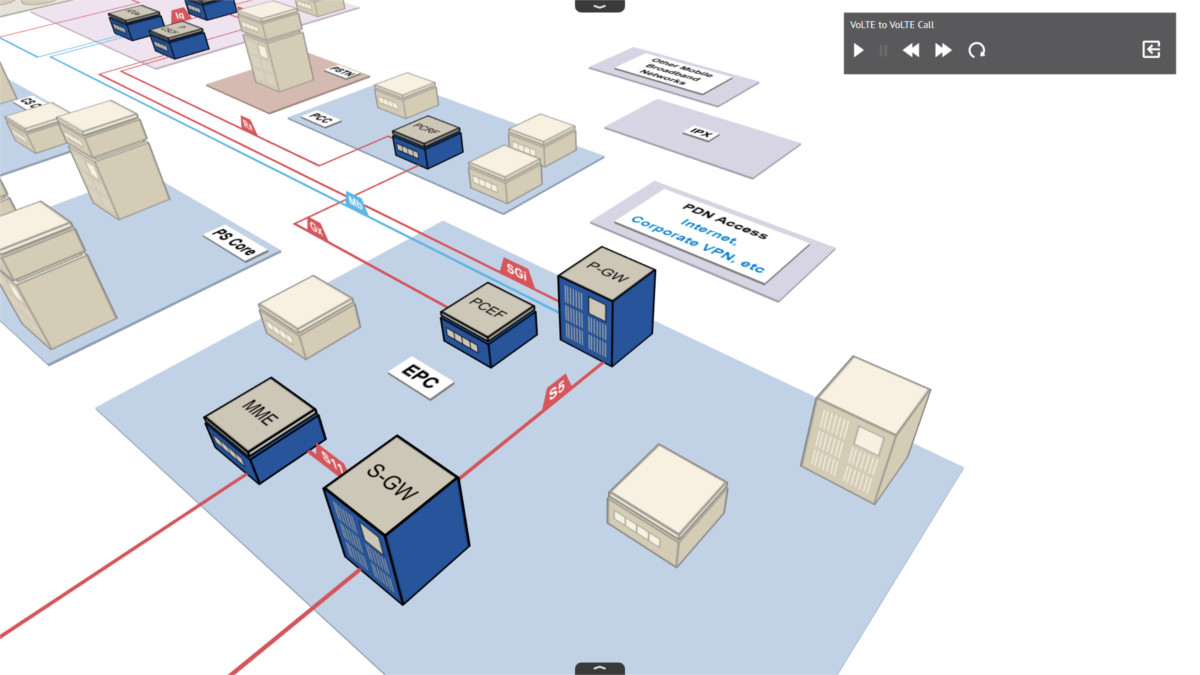 Network Visualization Learning Tool - NetX 3D