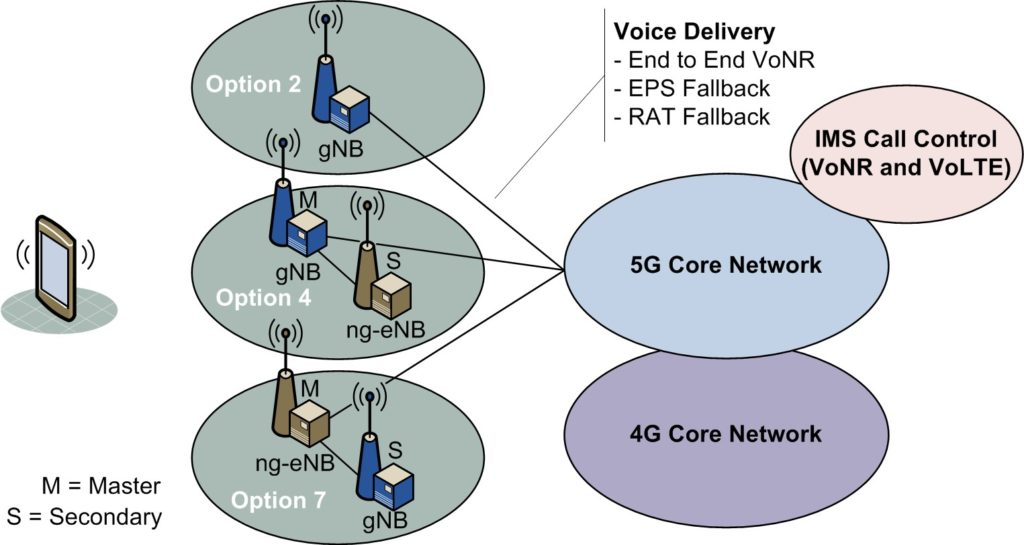 Delivering 5G Voice Services - Mpirical