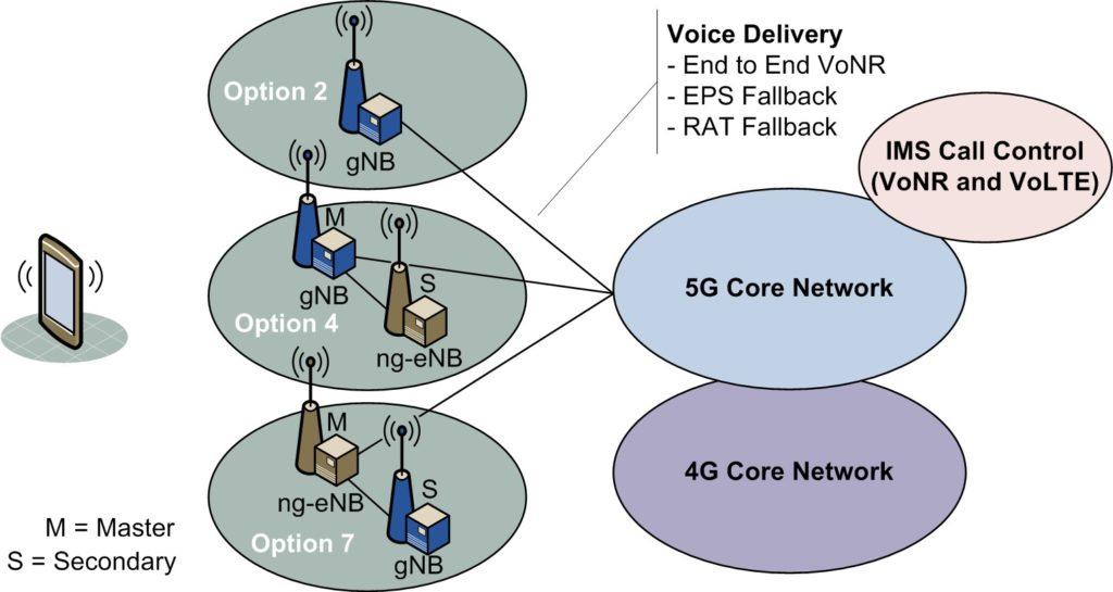 Option 3 5G Deployment