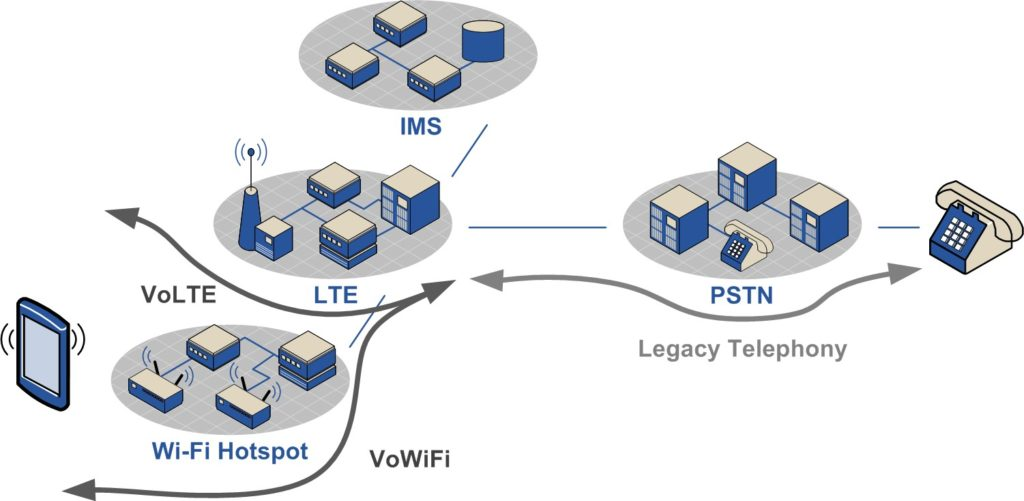 VoWi-Fi and VoLTE