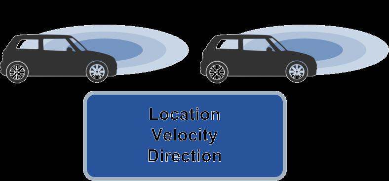 V2V (Vehicle-to-Vehicle)
