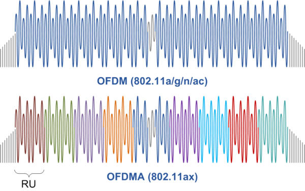 OFDM v OFDMA