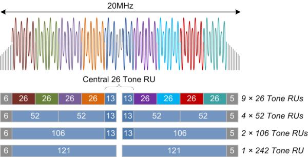 RU Options in 20MHz Channel Bandwidth