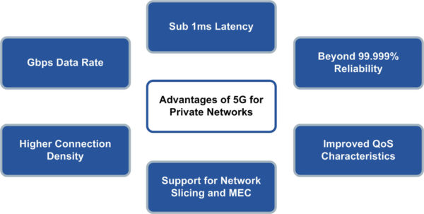 Advantages of 5G for Private Networks