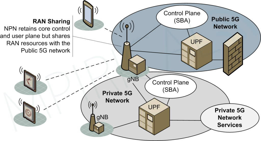 Public Network Integrated Non Public Network (RAN Sharing Example)