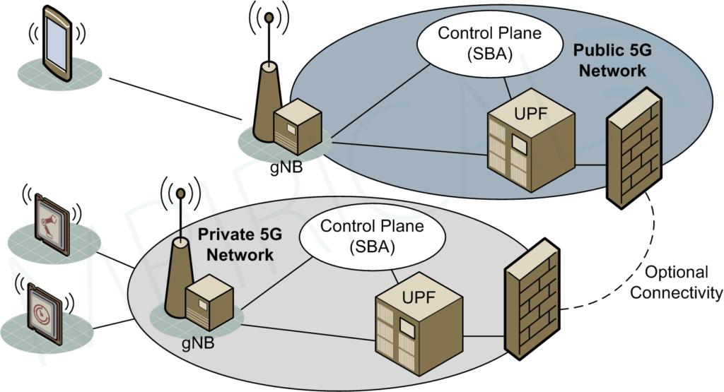 Standalone Non Public Network