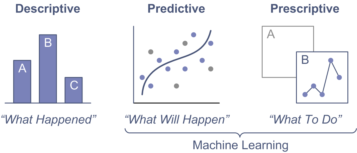 Machine Learning – Predictions and Prescriptions