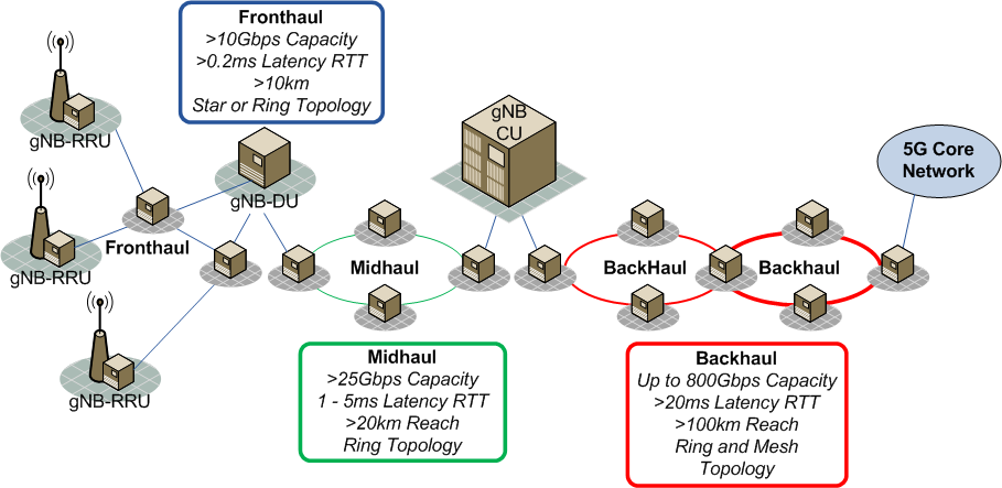 5G Transport Network Characteristics