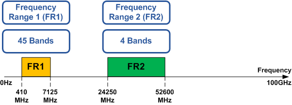 Release 16 Frequency Ranges