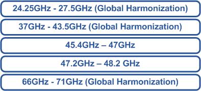 WRC-19 Global Harmonization