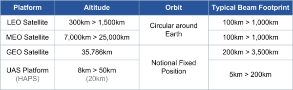 Figure 2 NTN Platform Types