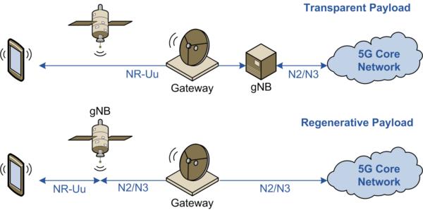 Figure 4 Transparent and Regenerative Payload Architectures
